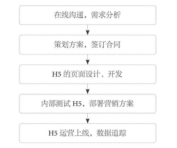 h5页面制作流程